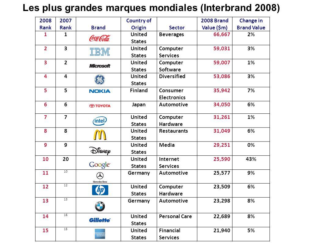 Les plus grandes marques mondiales (Interbrand 2008)