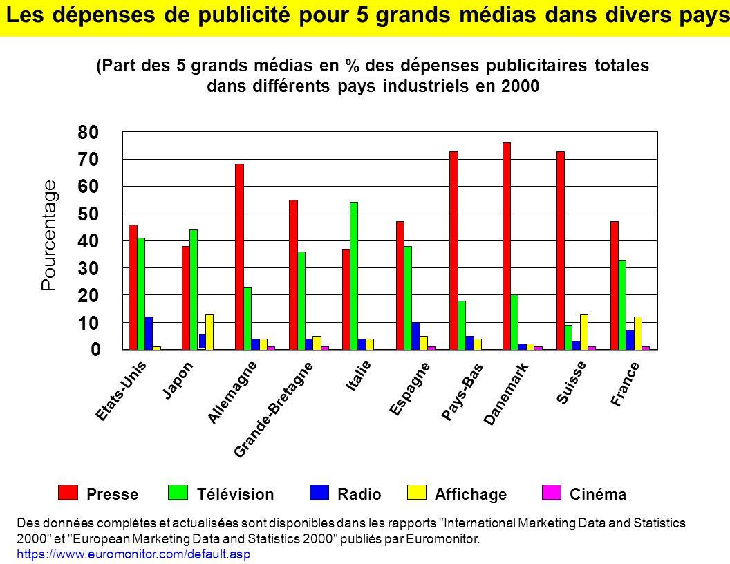 Les dépenses de publicité pour 5 grands médias dans divers pays