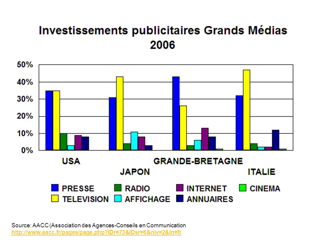 Source: AACC (Association des Agences-Conseils en Communication http://www.aacc.fr/pages/page.php IDr=73&IDsr=6&niv=2&ln=fr