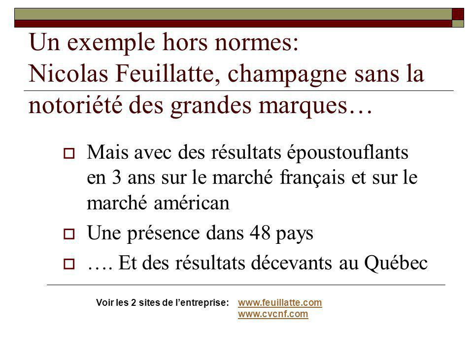 Un exemple hors normes: Nicolas Feuillatte, champagne sans la notoriété des grandes marques…