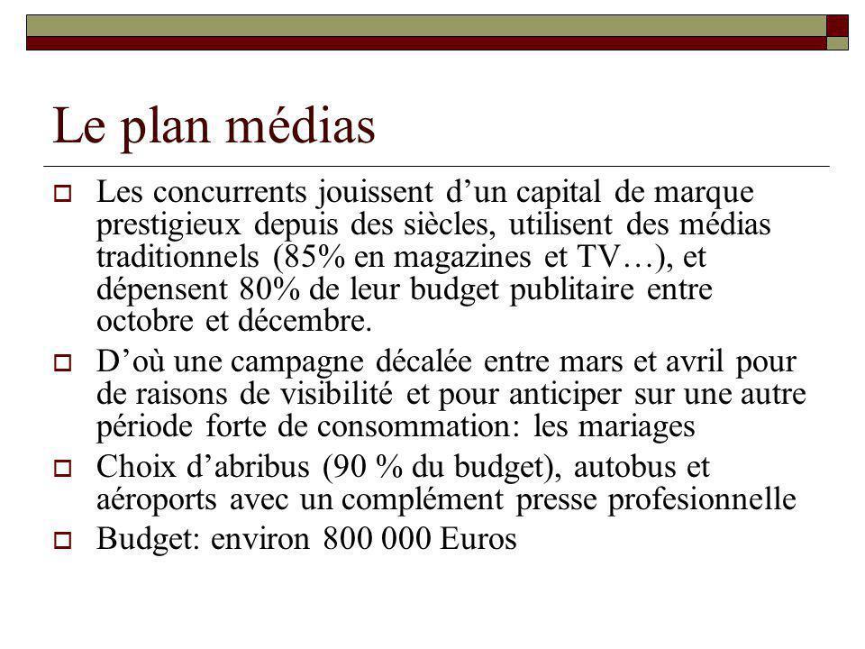 Le plan médias