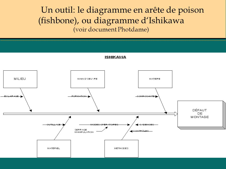 Un outil: le diagramme en arête de poison (fishbone), ou diagramme d'Ishikawa (voir document Photdame)