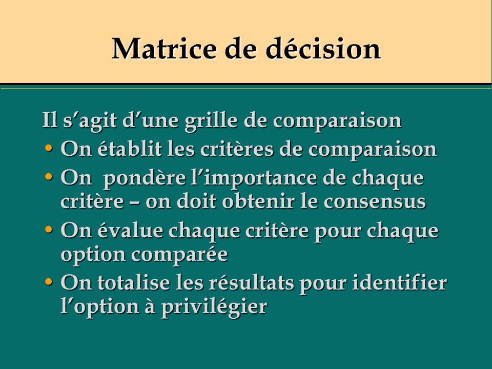 Matrice de décision Il s'agit d'une grille de comparaison