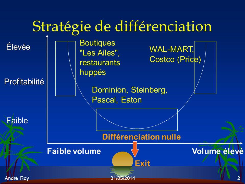Stratégie de différenciation