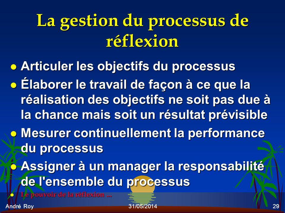 La gestion du processus de réflexion