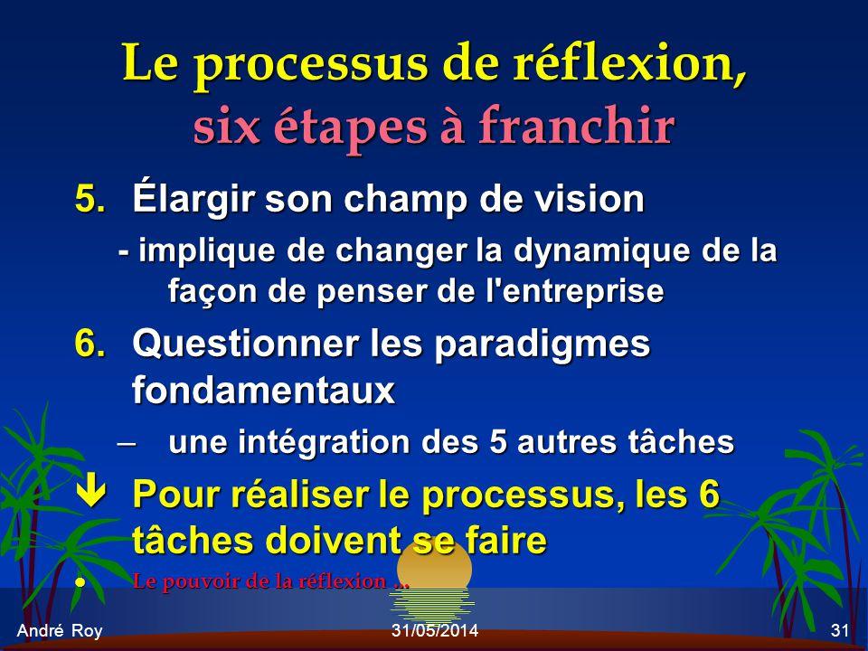 Le processus de réflexion, six étapes à franchir