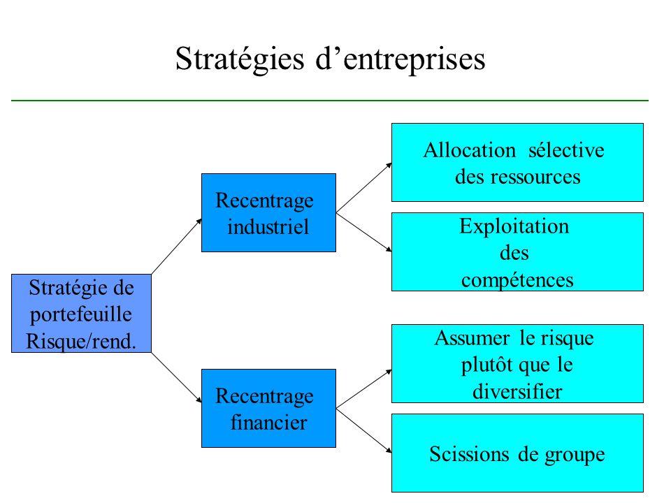Stratégies d'entreprises