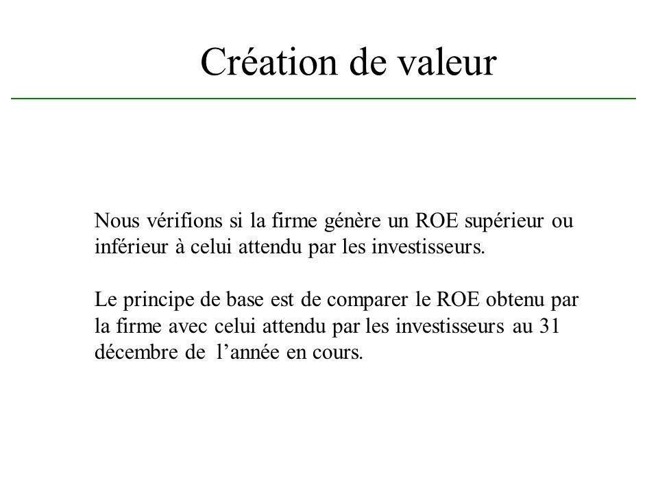 Création de valeur Nous vérifions si la firme génère un ROE supérieur ou. inférieur à celui attendu par les investisseurs.