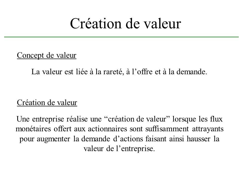 La valeur est liée à la rareté, à l'offre et à la demande.