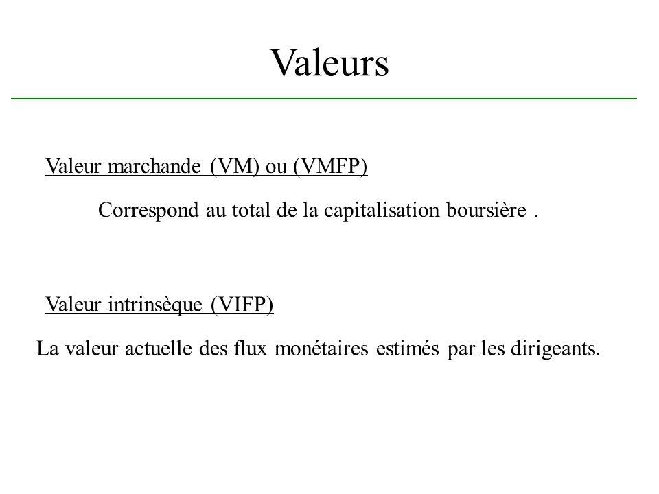 Valeurs Valeur marchande (VM) ou (VMFP)