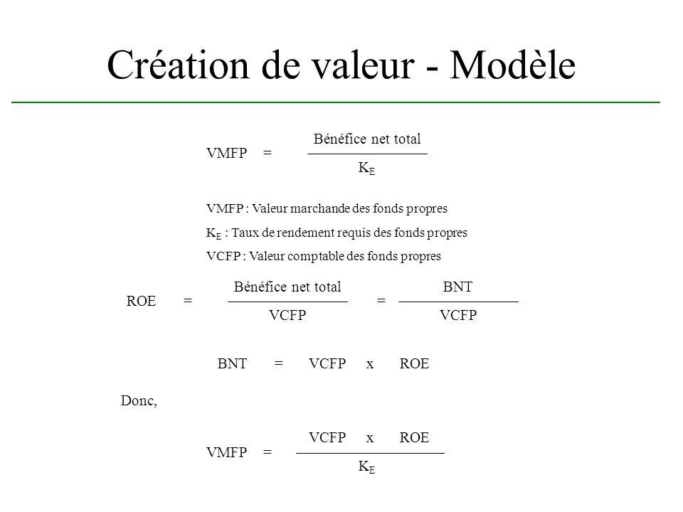 Création de valeur - Modèle