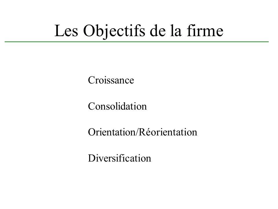 Les Objectifs de la firme