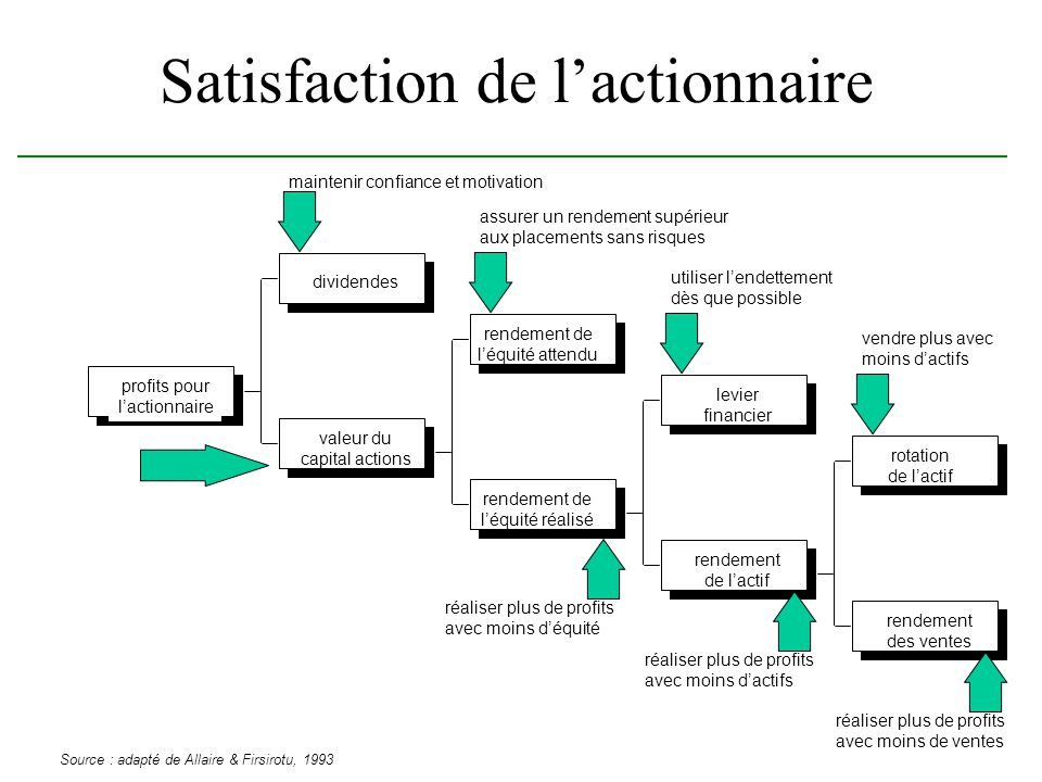 Satisfaction de l'actionnaire