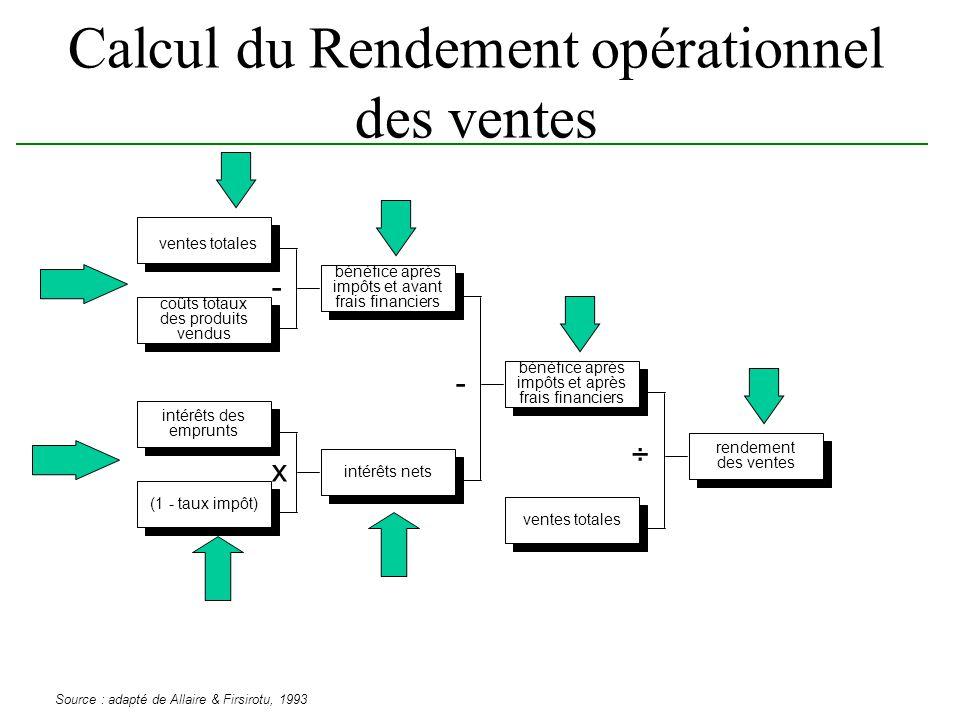 Calcul du Rendement opérationnel des ventes