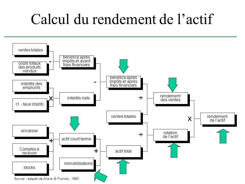 Calcul du rendement de l'actif