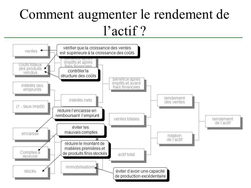 Comment augmenter le rendement de l'actif