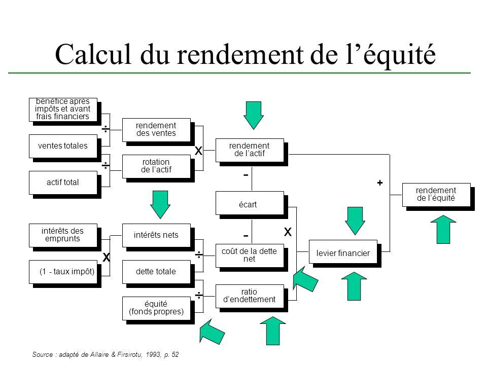 Calcul du rendement de l'équité