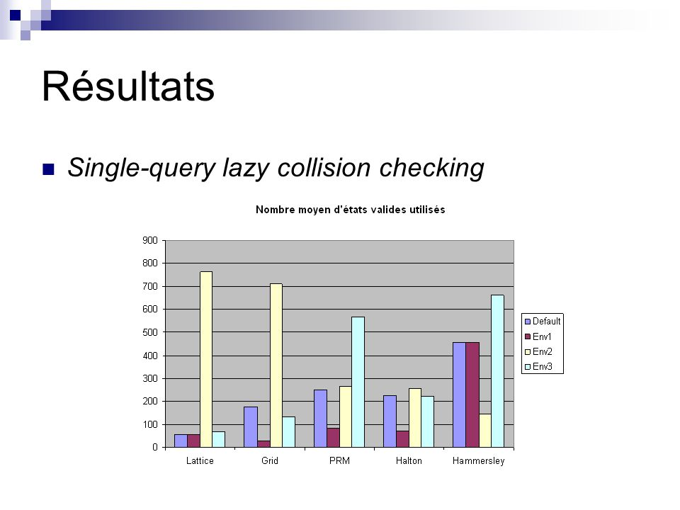 Résultats Single-query lazy collision checking