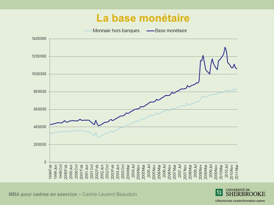 La base monétaire