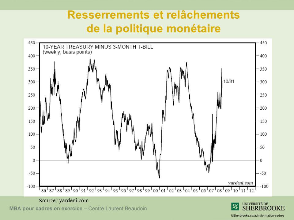 Resserrements et relâchements de la politique monétaire