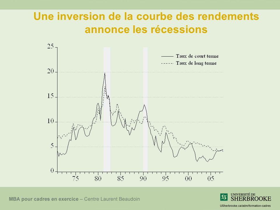 Une inversion de la courbe des rendements annonce les récessions