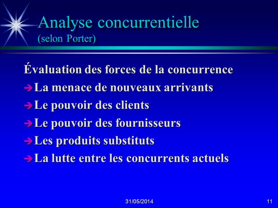 Analyse concurrentielle (selon Porter)