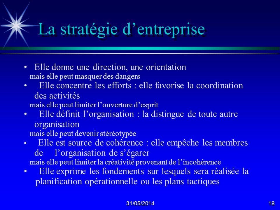 La stratégie d'entreprise
