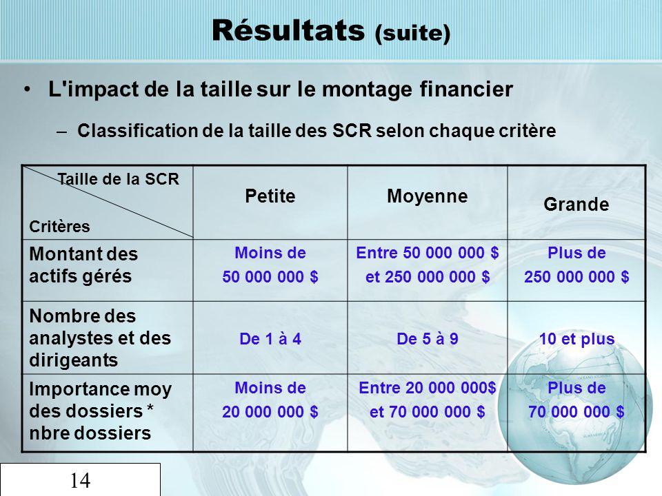 Résultats (suite) L impact de la taille sur le montage financier