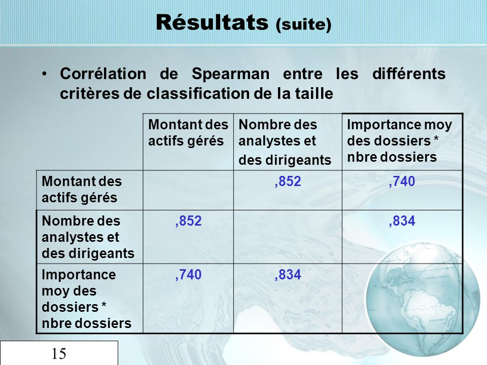 Résultats (suite) Corrélation de Spearman entre les différents critères de classification de la taille.