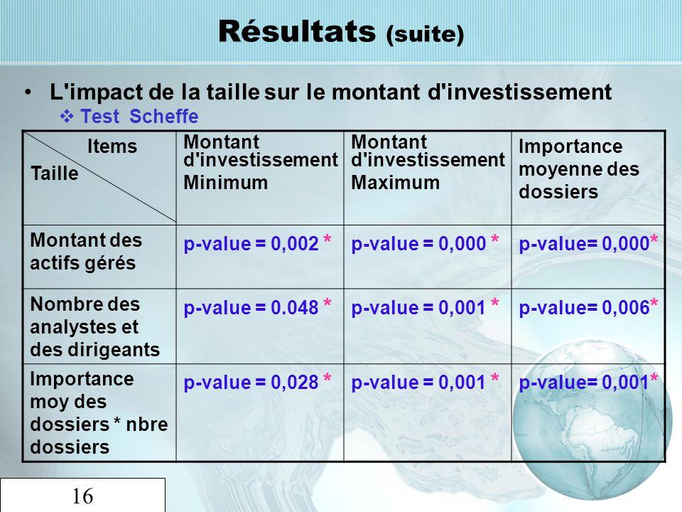 Résultats (suite) L impact de la taille sur le montant d investissement. Test Scheffe. Items. Taille.