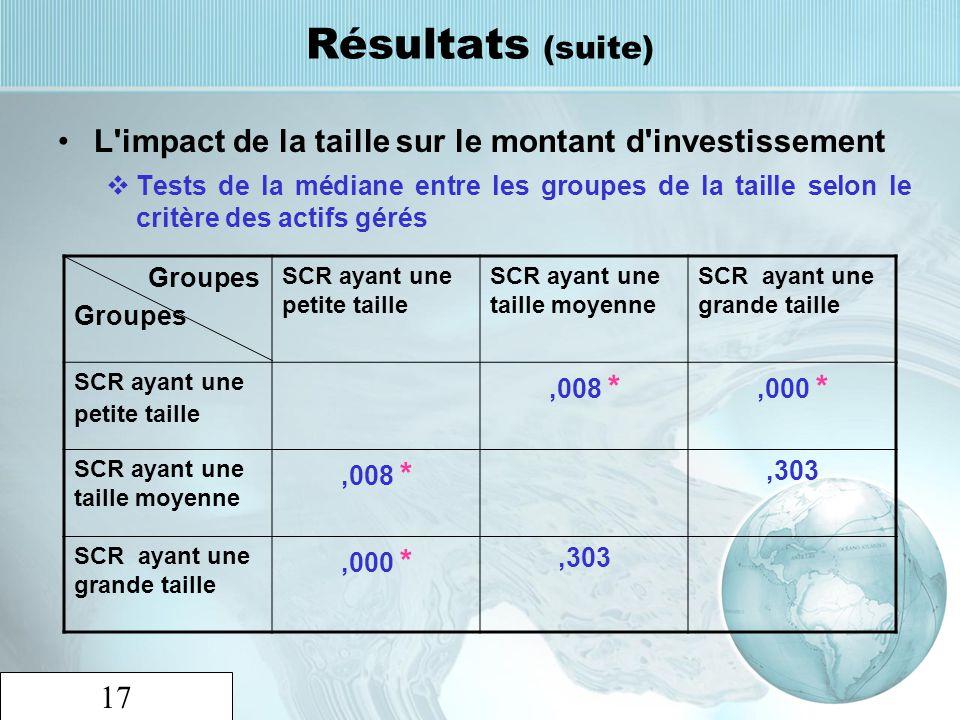 Résultats (suite) L impact de la taille sur le montant d investissement.