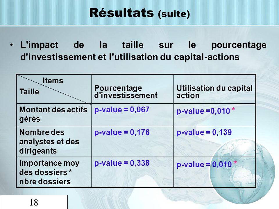 Résultats (suite) L impact de la taille sur le pourcentage d investissement et l utilisation du capital-actions.