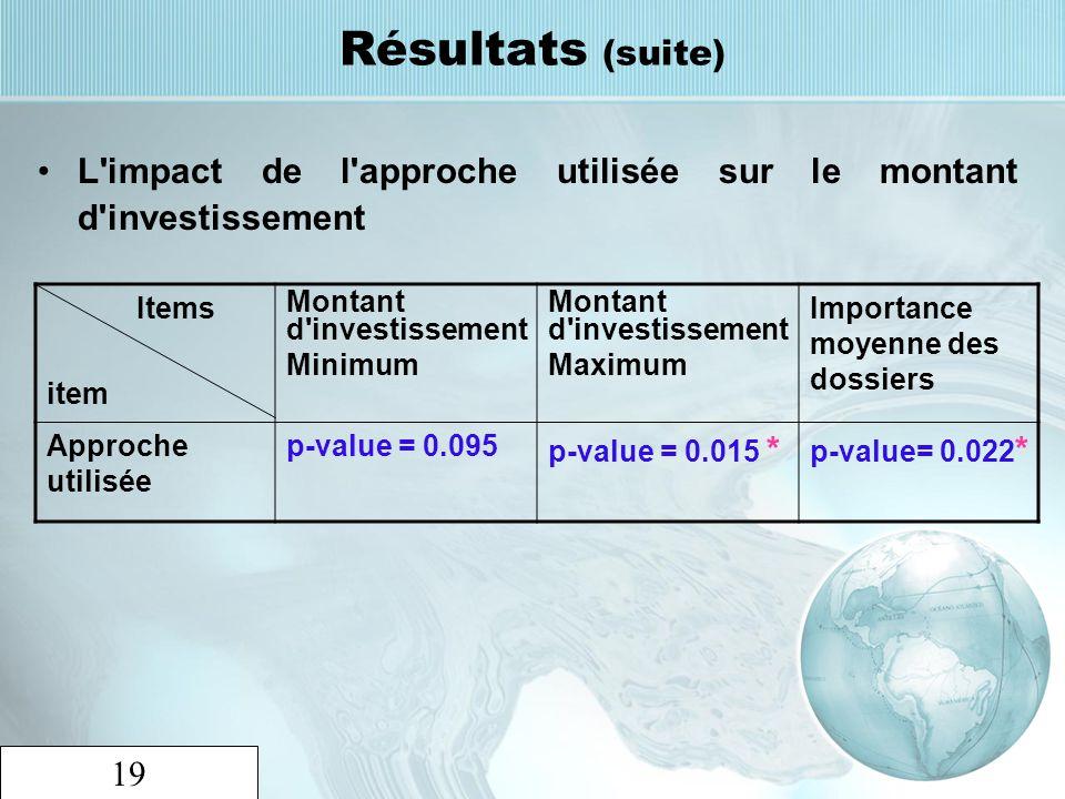 Résultats (suite) L impact de l approche utilisée sur le montant d investissement. Items. item. Montant d investissement.