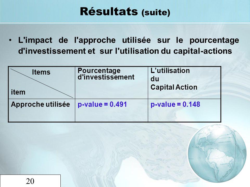 Résultats (suite) L impact de l approche utilisée sur le pourcentage d investissement et sur l utilisation du capital-actions.