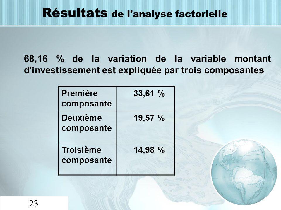 Résultats de l analyse factorielle