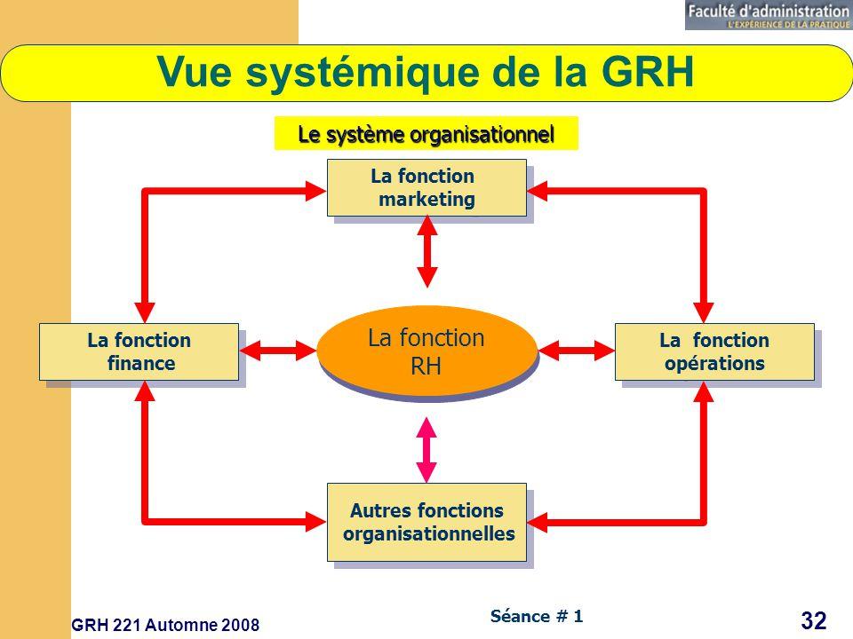 Vue systémique de la GRH Autres fonctions organisationnelles