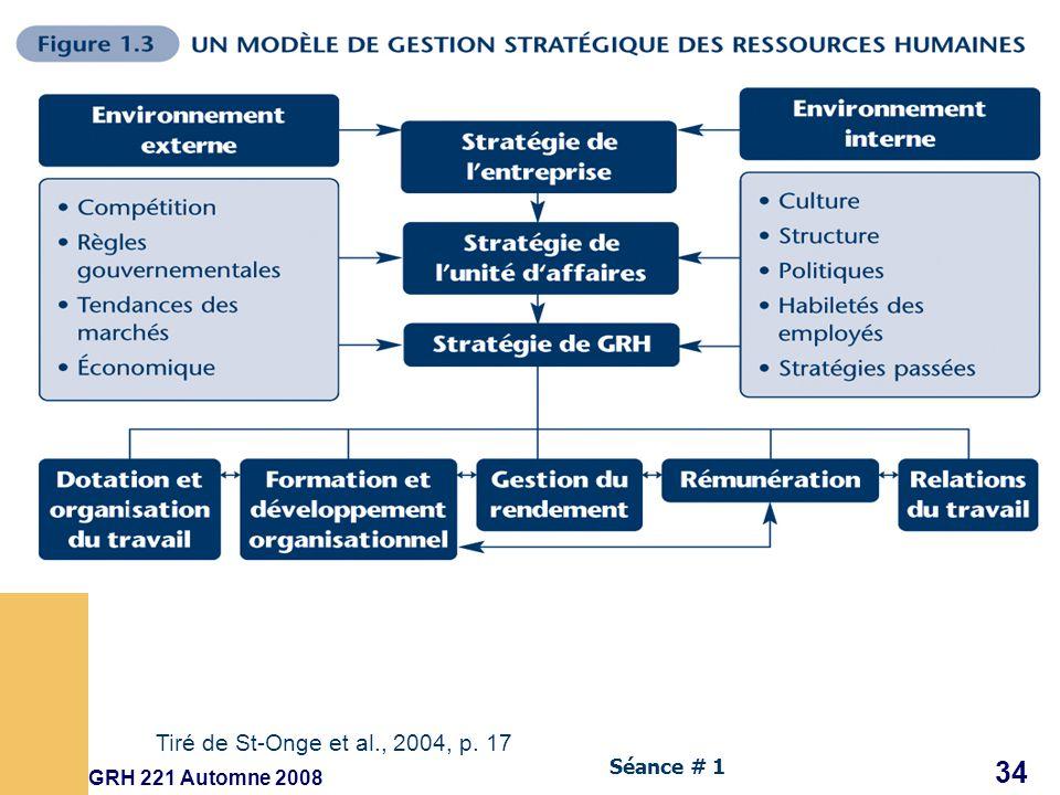 Tiré de St-Onge et al., 2004, p. 17 GRH 221 Automne 2008 Séance # 1