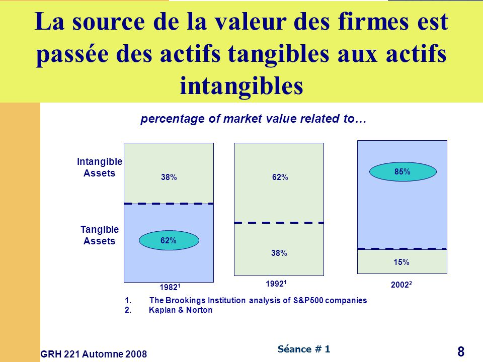 percentage of market value related to…