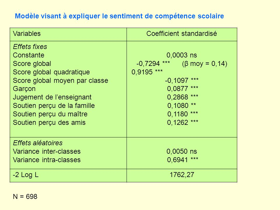 Coefficient standardisé
