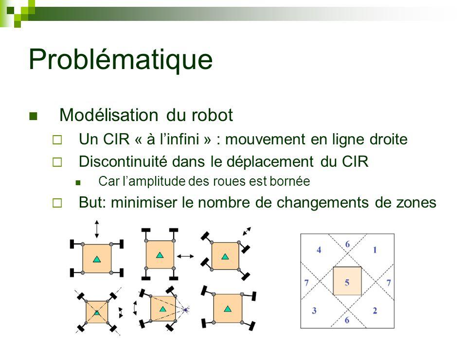 Problématique Modélisation du robot