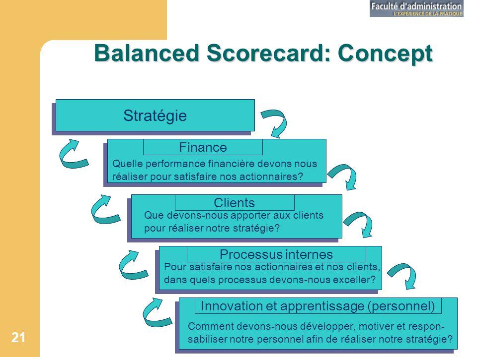 Balanced Scorecard: Concept