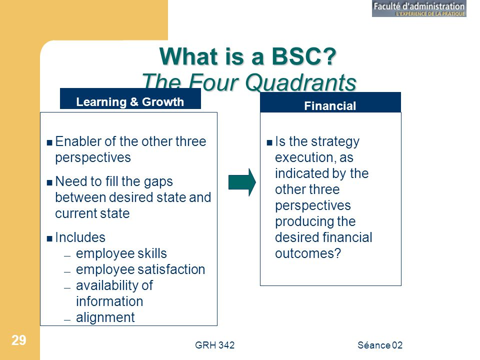 What is a BSC The Four Quadrants