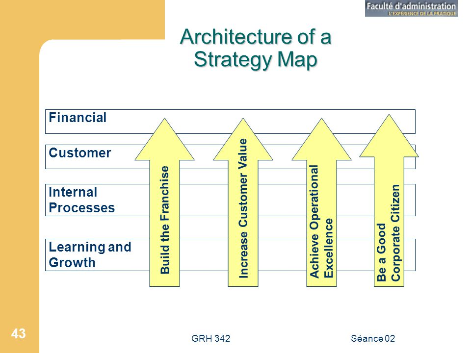 Architecture of a Strategy Map
