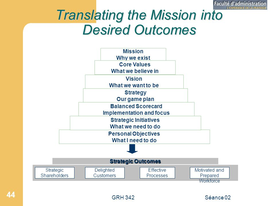 Translating the Mission into Desired Outcomes