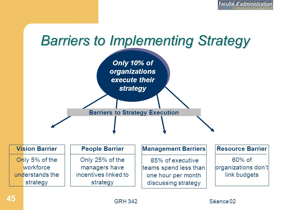 Barriers to Implementing Strategy