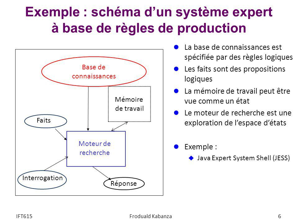 Exemple : schéma d'un système expert à base de règles de production