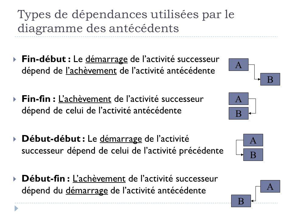 Types de dépendances utilisées par le diagramme des antécédents
