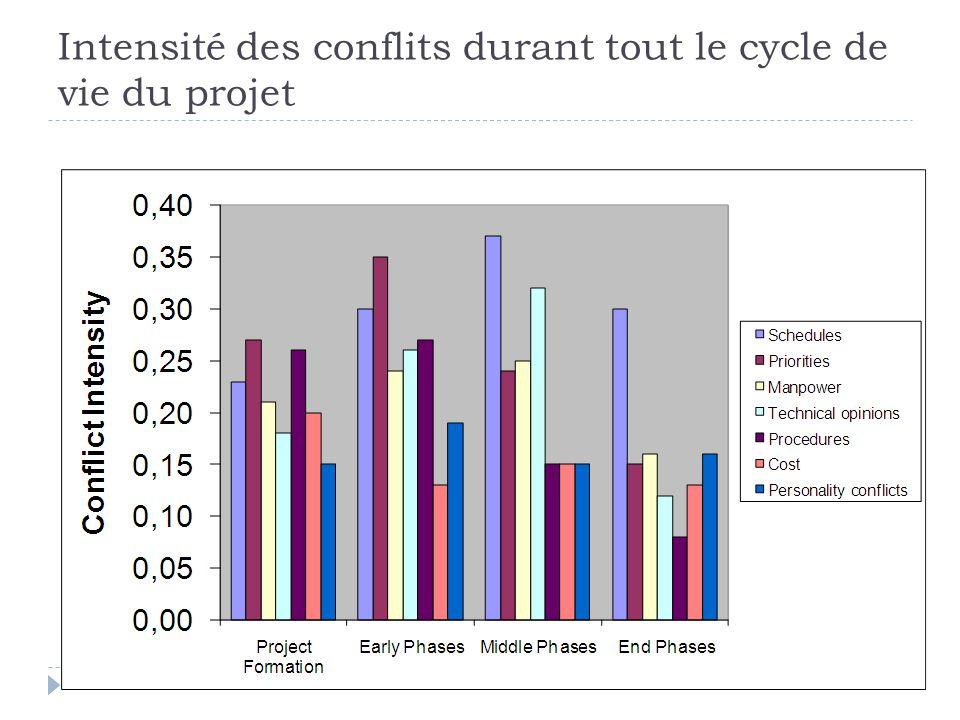 Intensité des conflits durant tout le cycle de vie du projet
