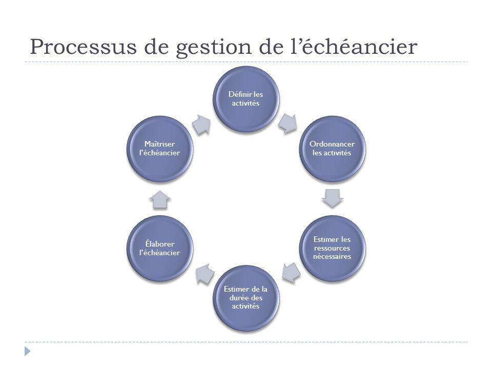 Processus de gestion de l'échéancier