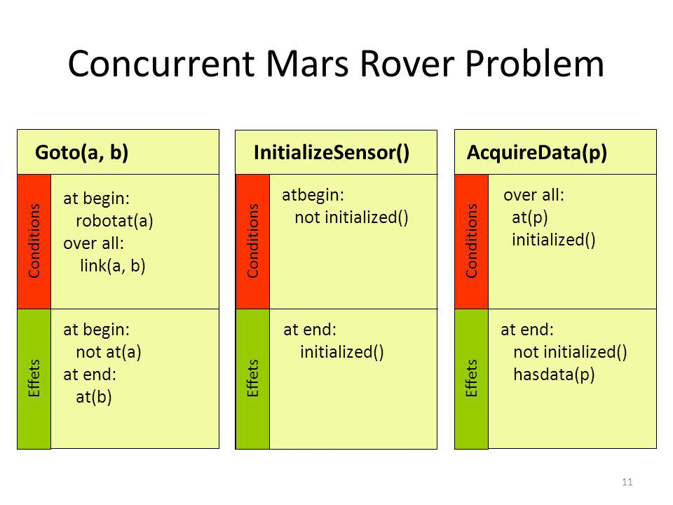 Concurrent Mars Rover Problem